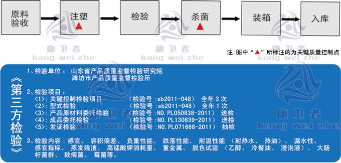 康卫者水晶餐具生产工艺流程介绍;